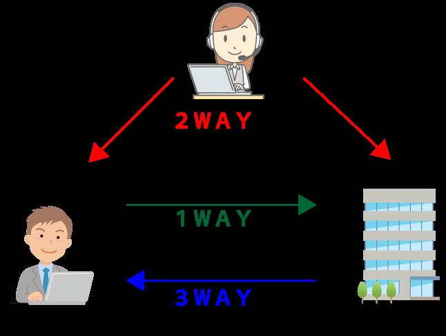 3つの求人情報検索方法