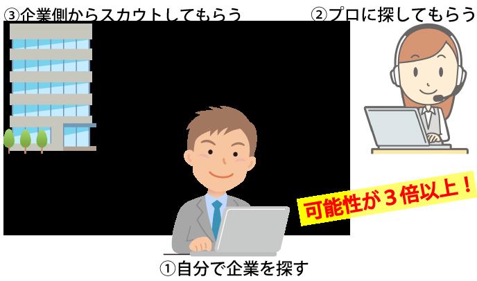転職サイトと転職エージェントの活用