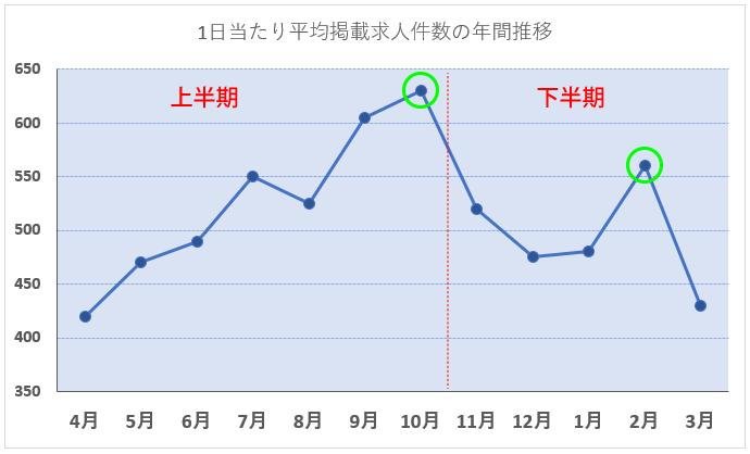 月別平均求人掲載件数